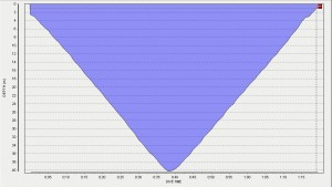40 m CWT dive profile